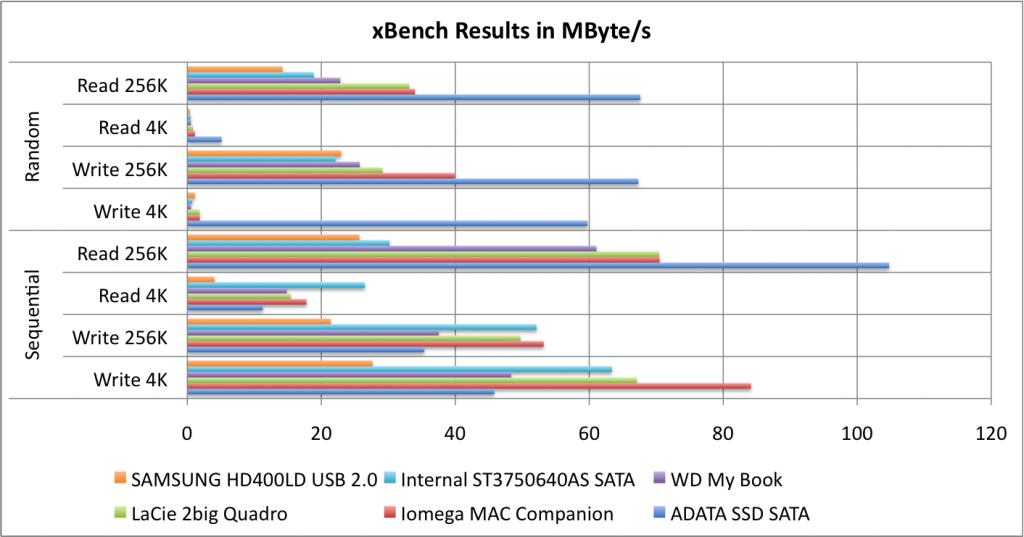 External Firewire 800 Hard Drive Comparison – Bastians Tech Blog